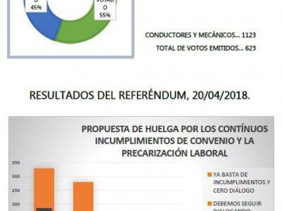 Resultado referéndum 20 de abril